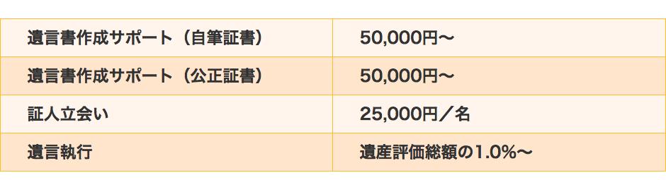 遺言書作成サポート(自筆証書)  50,000円~ 遺言書作成サポート(公正証書) 50,000円~ 証人立会い 25,000円/名 遺言執行 遺産評価総額の1.0%~